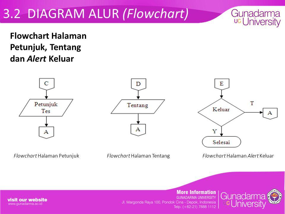 3.2 DIAGRAM ALUR (Flowchart) Flowchart Halaman Petunjuk Flowchart Halaman Tentang Flowchart Halaman Alert Keluar Flowchart Halaman Petunjuk, Tentang d