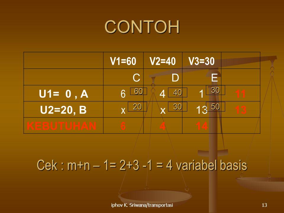 iphov K. Sriwana/transportasi13 CONTOH V1=60V2=40V3=30 CDE U1= 0, A 6 4111 U2=20, B x x13 KEBUTUHAN 6 414 Cek : m+n – 1= 2+3 -1 = 4 variabel basis 50