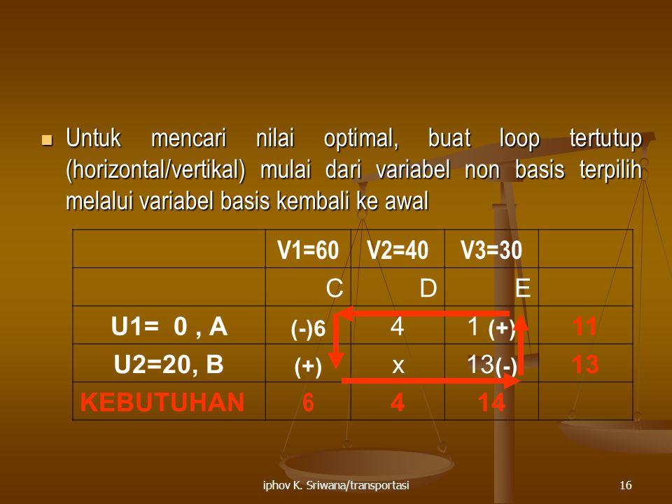 iphov K. Sriwana/transportasi16 Untuk mencari nilai optimal, buat loop tertutup (horizontal/vertikal) mulai dari variabel non basis terpilih melalui v