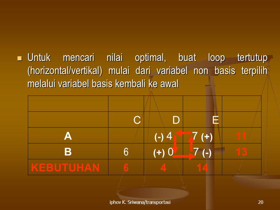iphov K. Sriwana/transportasi20 Untuk mencari nilai optimal, buat loop tertutup (horizontal/vertikal) mulai dari variabel non basis terpilih melalui v