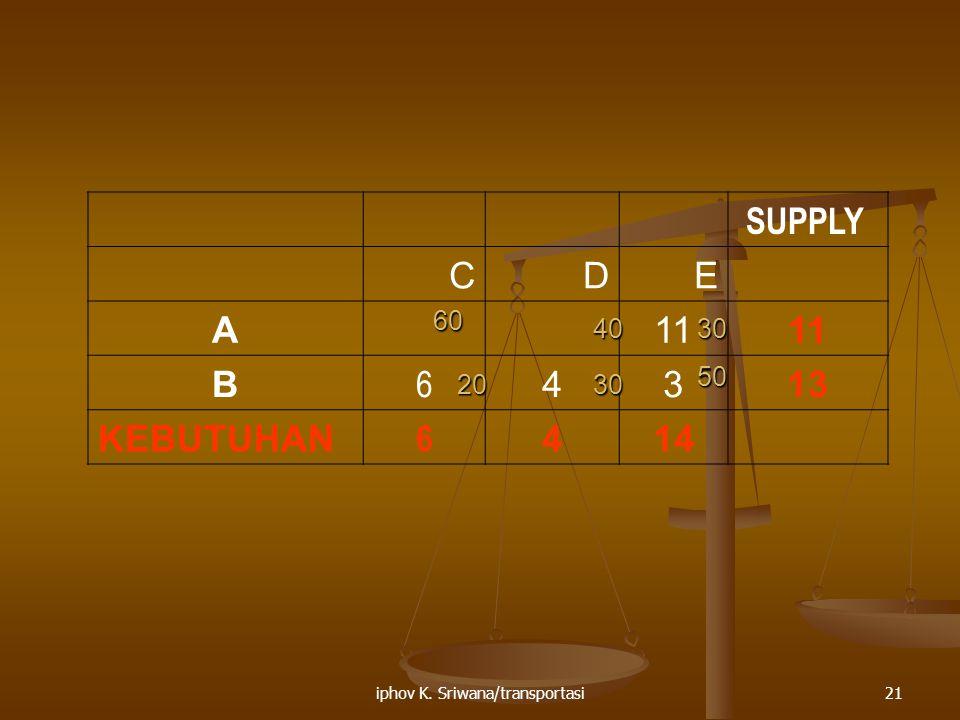 iphov K. Sriwana/transportasi21 SUPPLY CDE A11 B 6 4313 KEBUTUHAN 6 414 2030 50 3040 60
