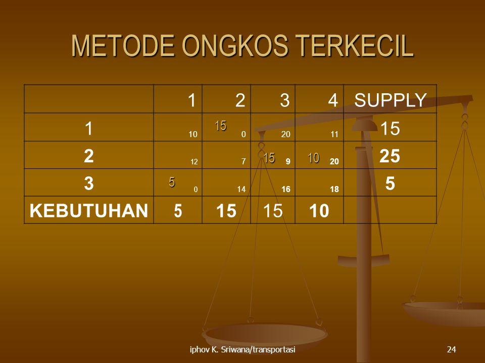 iphov K. Sriwana/transportasi24 METODE ONGKOS TERKECIL 1234SUPPLY 1 1002011 15 2 12 7920 25 3 0 141618 5 KEBUTUHAN 5 15 10 15 5 1510