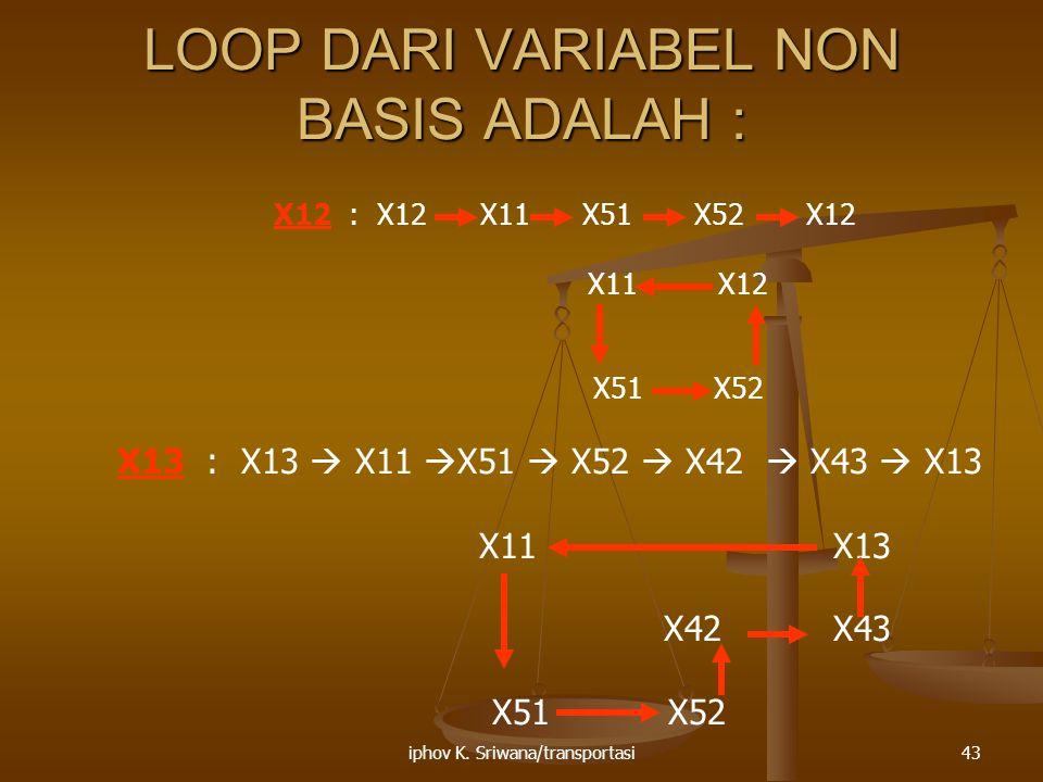 iphov K. Sriwana/transportasi43 LOOP DARI VARIABEL NON BASIS ADALAH : X12 : X12 X11 X51 X52 X12 X11 X12 X51 X52 X13 : X13  X11  X51  X52  X42  X4
