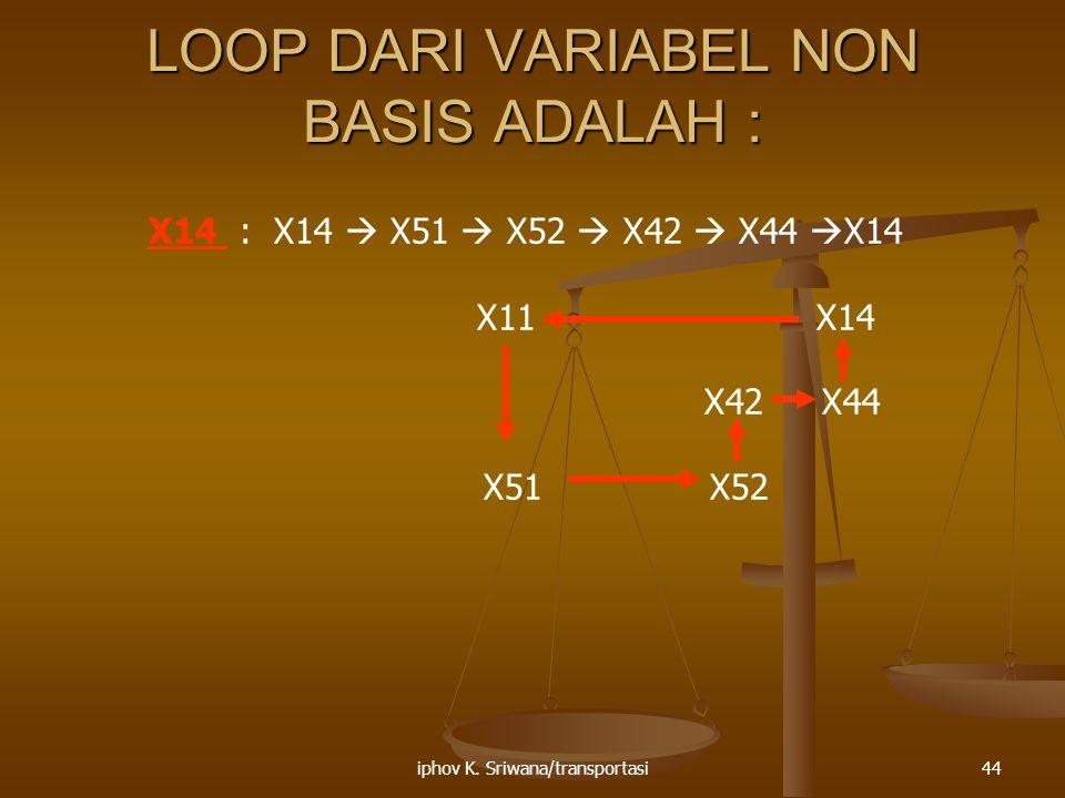 iphov K. Sriwana/transportasi44 LOOP DARI VARIABEL NON BASIS ADALAH : X14 : X14  X51  X52  X42  X44  X14 X11 X14 X42 X44 X51X52