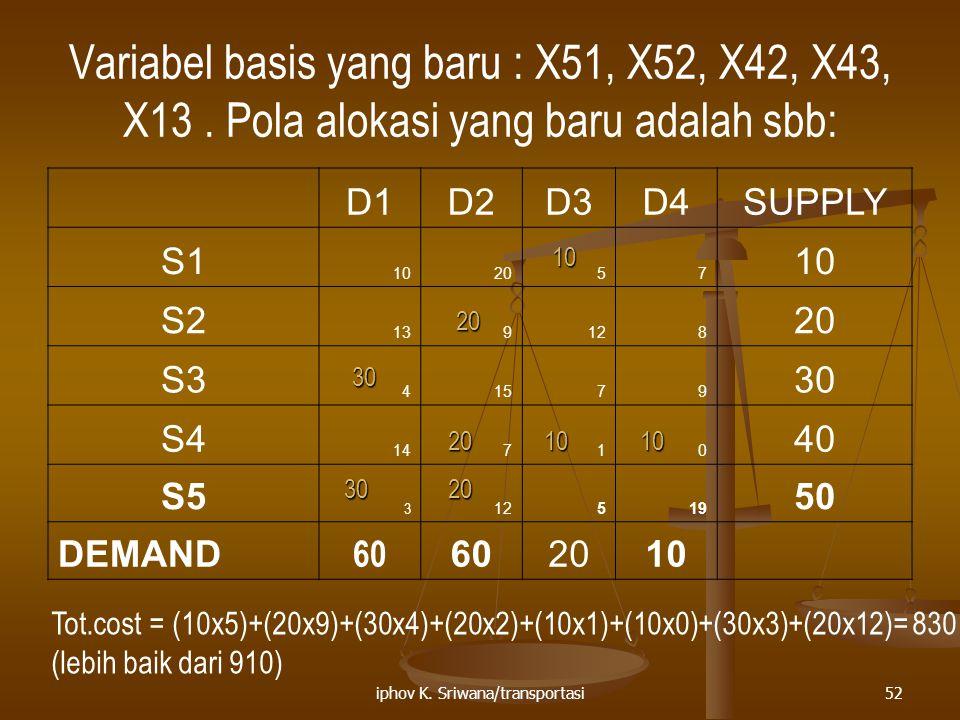 iphov K. Sriwana/transportasi52 Variabel basis yang baru : X51, X52, X42, X43, X13. Pola alokasi yang baru adalah sbb: D1D2D3D4SUPPLY S1 102057 10 S2