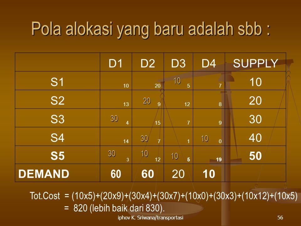 iphov K. Sriwana/transportasi56 Pola alokasi yang baru adalah sbb : D1D2D3D4SUPPLY S1 102057 10 S2 139128 20 S3 41579 30 S4 14710 40 S5 3 12519 50 DEM