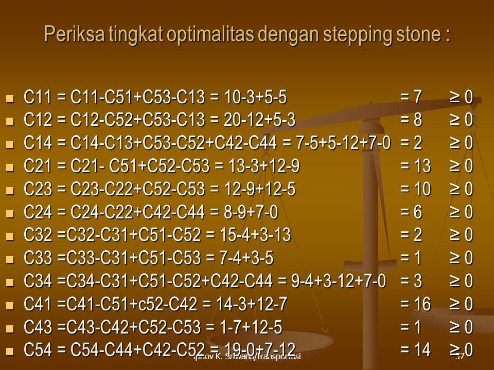 iphov K. Sriwana/transportasi57 Periksa tingkat optimalitas dengan stepping stone : C11 = C11-C51+C53-C13 = 10-3+5-5 = 7 ≥ 0 C11 = C11-C51+C53-C13 = 1