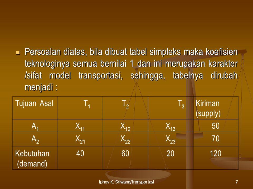 iphov K. Sriwana/transportasi7 Persoalan diatas, bila dibuat tabel simpleks maka koefisien teknologinya semua bernilai 1 dan ini merupakan karakter /s