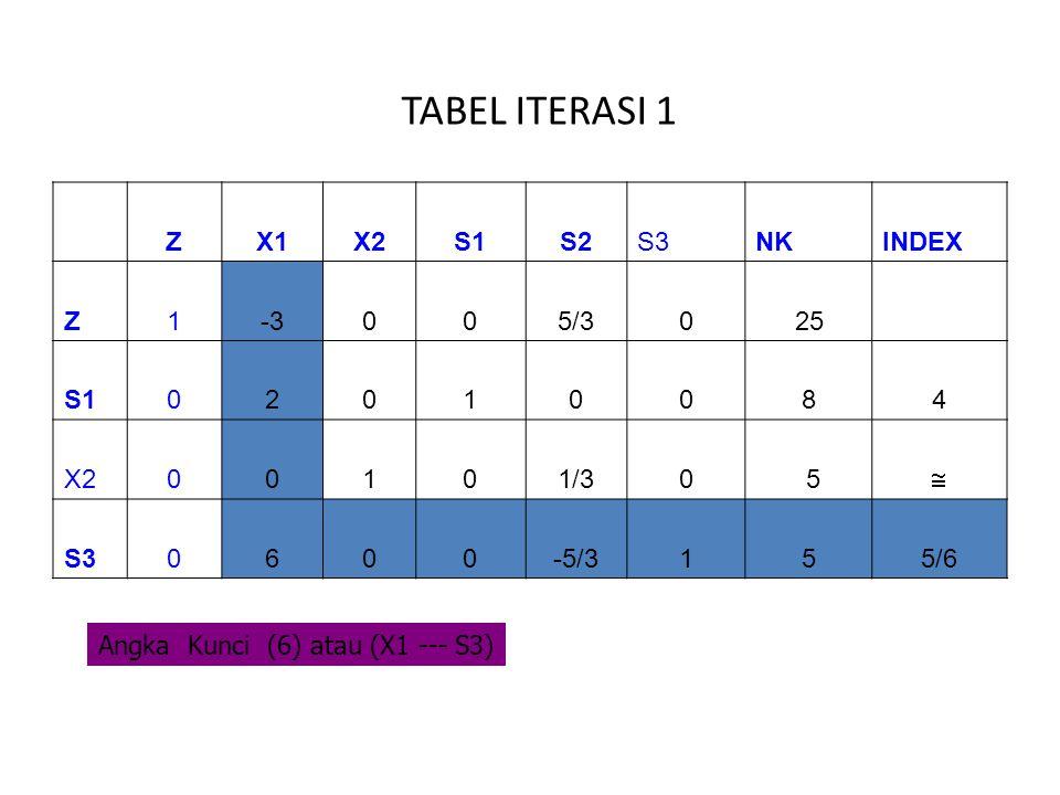 TABEL ITERASI 1 ZX1X2S1S2S3NKINDEX Z1-3005/3025 S102010084 X200101/30 5  S30600-5/3155/6 Angka Kunci (6) atau (X1 --- S3)
