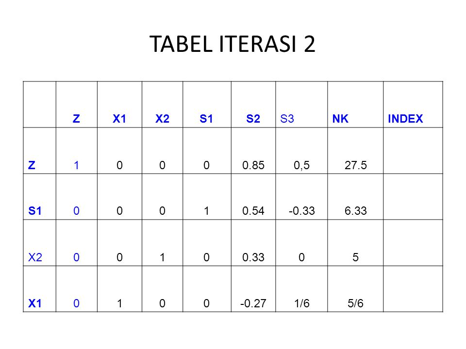 TABEL ITERASI 2 ZX1X2S1S2S3NKINDEX Z10000.850,527.5 S100010.54-0.336.33 X200100.3305 X10100-0.271/65/6