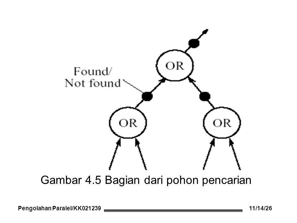 Gambar 4.5 Bagian dari pohon pencarian Pengolahan Paralel/KK021239 11/14/26