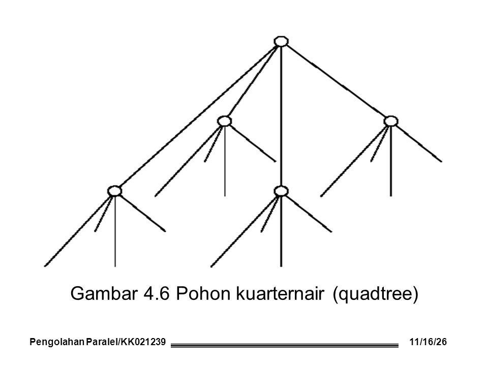Gambar 4.6 Pohon kuarternair (quadtree) Pengolahan Paralel/KK021239 11/16/26