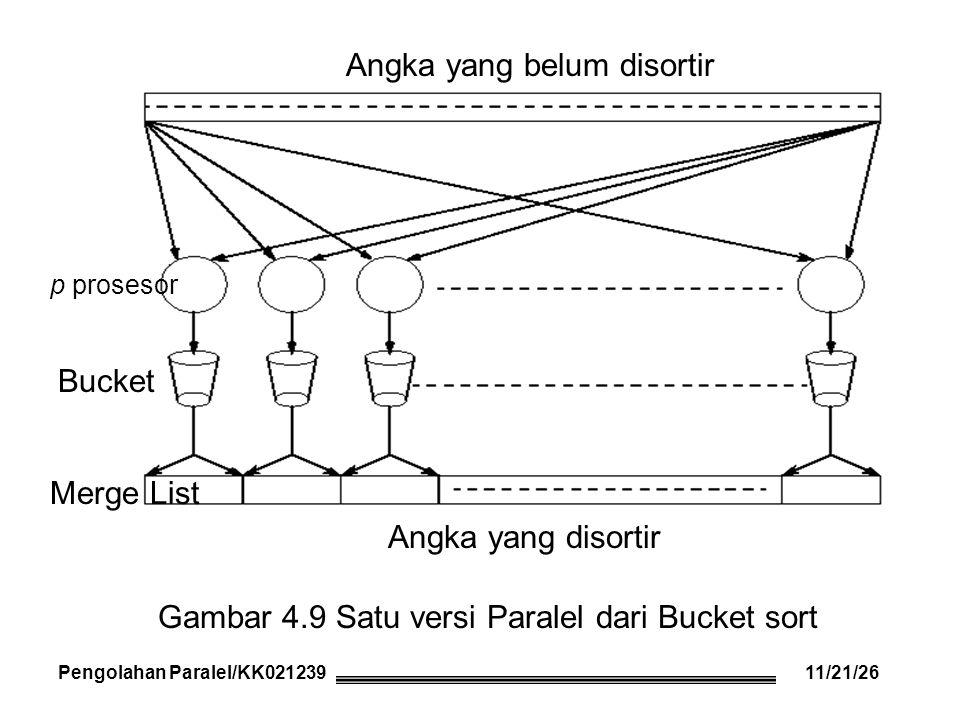 Pengolahan Paralel/KK021239 Angka yang disortir Angka yang belum disortir Bucket Gambar 4.9 Satu versi Paralel dari Bucket sort Merge List p prosesor Pengolahan Paralel/KK02123911/21/26
