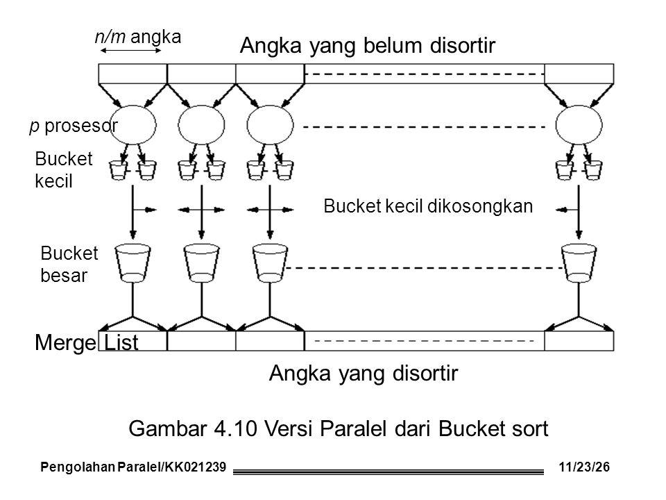 Pengolahan Paralel/KK021239 Angka yang disortir Angka yang belum disortir Bucket besar Gambar 4.10 Versi Paralel dari Bucket sort Merge List p proseso