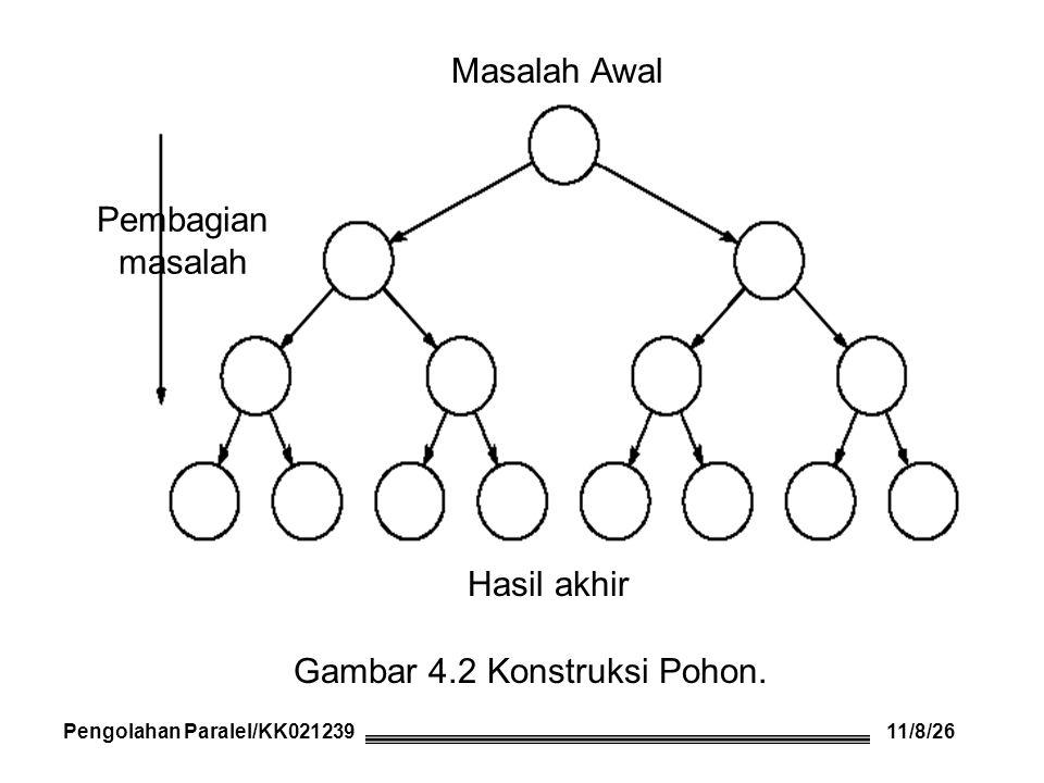 Pengolahan Paralel/KK021239 Hasil akhir Masalah Awal Pembagian masalah Gambar 4.2 Konstruksi Pohon.