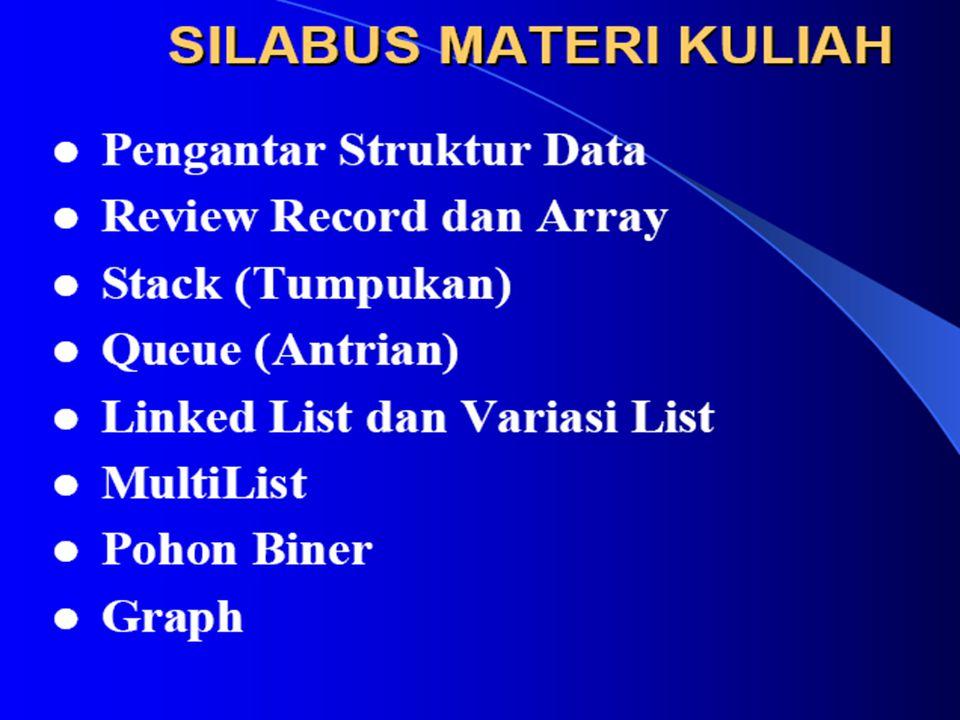 Tipe Data karakter Elemen dari suatu himpunan yang terdiri atas bilangan, abjad dan simbol khusus.