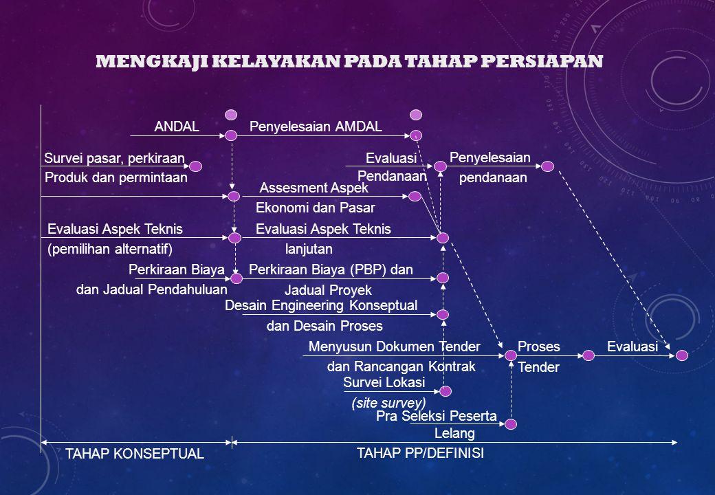 MENGKAJI KELAYAKAN PADA TAHAP PERSIAPAN Evaluasi Tender Proses dan Rancangan Kontrak Menyusun Dokumen Tender TAHAP KONSEPTUAL TAHAP PP/DEFINISI Pra Se