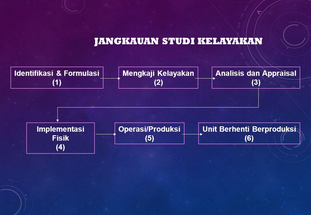 JANGKAUAN STUDI KELAYAKAN Identifikasi & Formulasi (1) Mengkaji Kelayakan (2) Analisis dan Appraisal (3) Implementasi Fisik (4) Operasi/Produksi (5) U