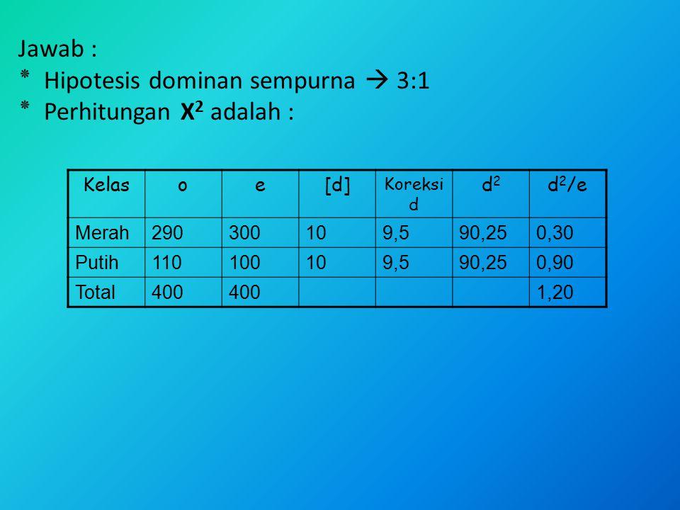 Jawab : ٭ Hipotesis dominan sempurna  3:1 ٭ Perhitungan Χ 2 adalah : Kelasoe[d] Koreksi d d2d2 d 2 /e Merah290300109,590,250,30 Putih110100109,590,25