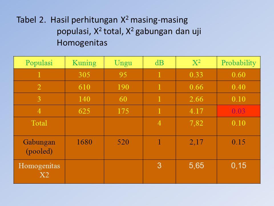 Tabel 2. Hasil perhitungan Χ 2 masing-masing populasi, Χ 2 total, Χ 2 gabungan dan uji Homogenitas PopulasiKuningUngudBX2X2 Probability 13059510.330.6