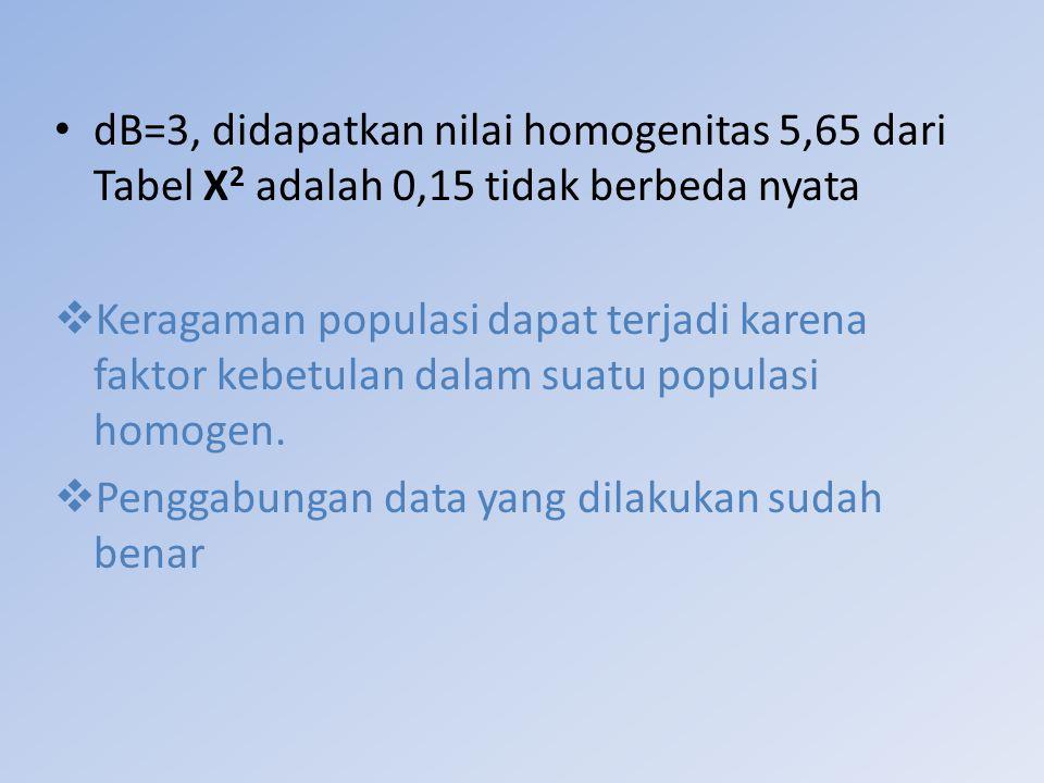 dB=3, didapatkan nilai homogenitas 5,65 dari Tabel Χ 2 adalah 0,15 tidak berbeda nyata  Keragaman populasi dapat terjadi karena faktor kebetulan dala