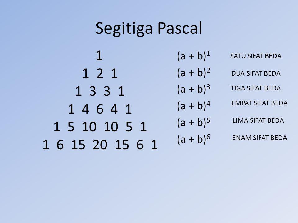 Segitiga Pascal 1 1 2 1 1 3 3 1 1 4 6 4 1 1 5 10 10 5 1 1 6 15 20 15 6 1 (a + b) 1 (a + b) 2 (a + b) 3 (a + b) 4 (a + b) 5 (a + b) 6 SATU SIFAT BEDA D