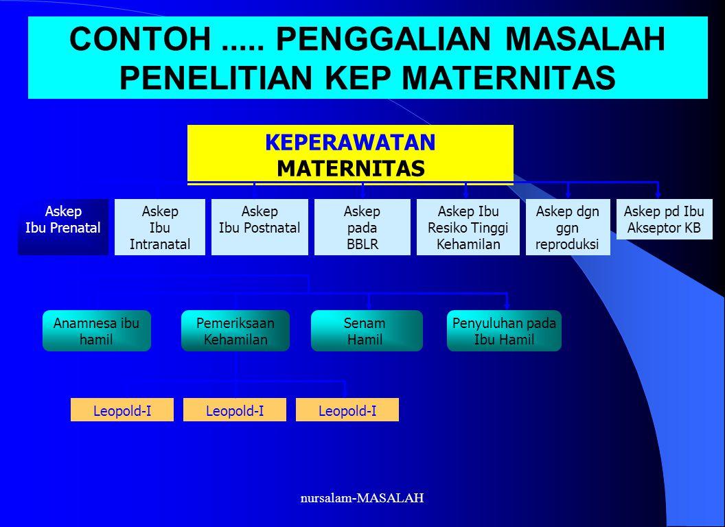CONTOH..... PENGGALIAN MASALAH PENELITIAN KEP MATERNITAS KEPERAWATAN MATERNITAS Askep Ibu Prenatal Askep Ibu Intranatal Askep Ibu Postnatal Askep pada