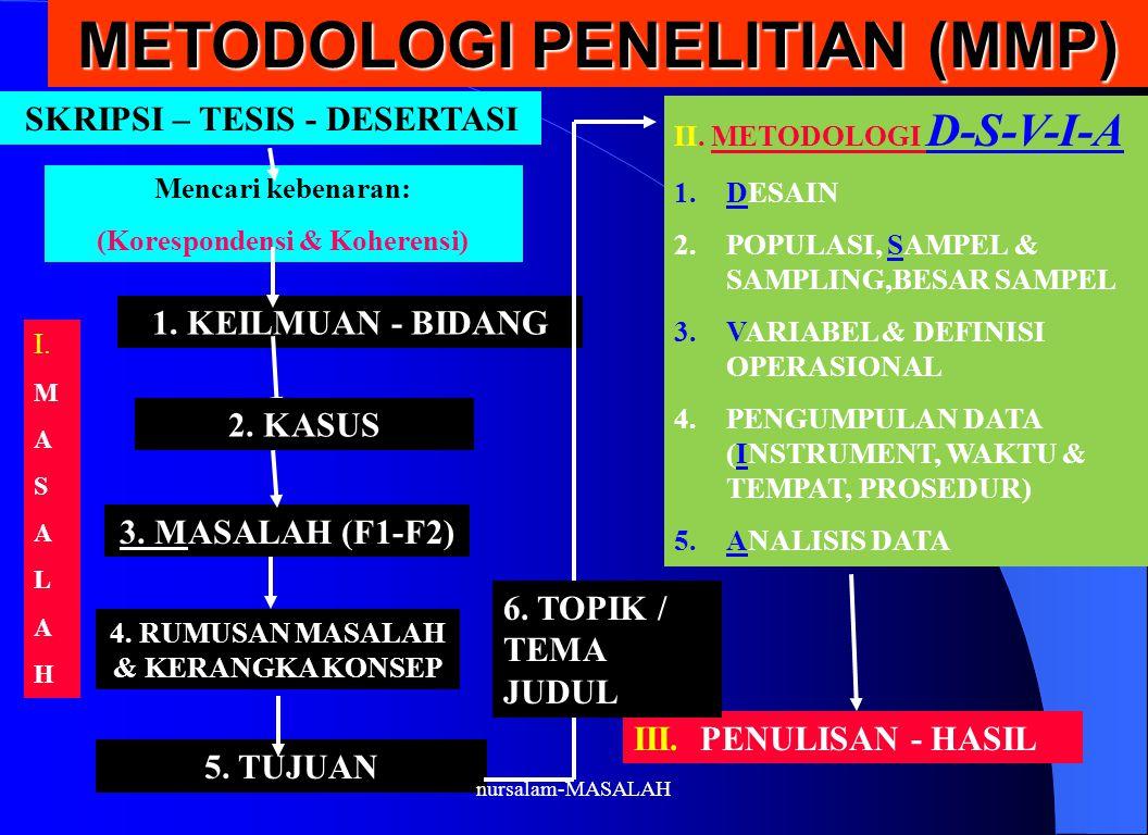 METODOLOGI PENELITIAN (MMP) SKRIPSI – TESIS - DESERTASI Mencari kebenaran: (Korespondensi & Koherensi) 1. KEILMUAN - BIDANG 3. MASALAH (F1-F2) 4. RUMU