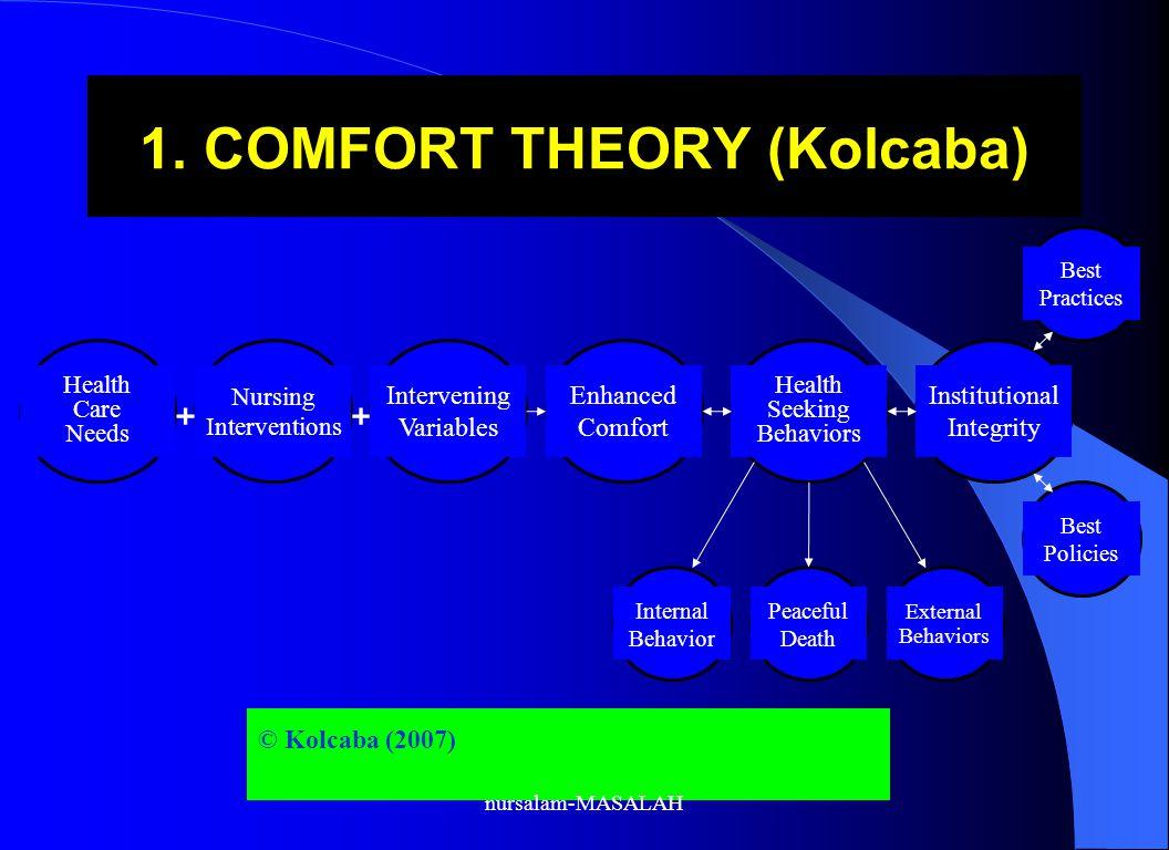 1. COMFORT THEORY (Kolcaba) © Kolcaba (2007) Enhanced Comfort Health Care Needs Nursing Interventions Intervening Variables Health Seeking Behaviors I