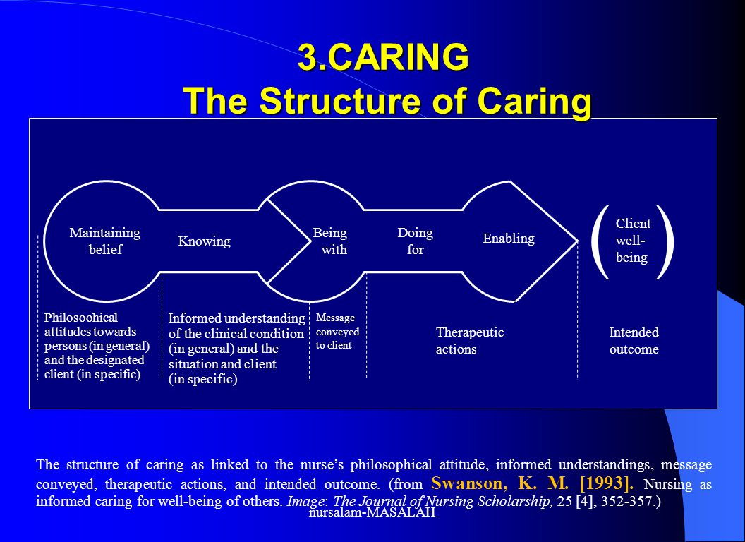 3.CARING The Structure of Caring The structure of caring as linked to the nurse's philosophical attitude, informed understandings, message conveyed, therapeutic actions, and intended outcome.