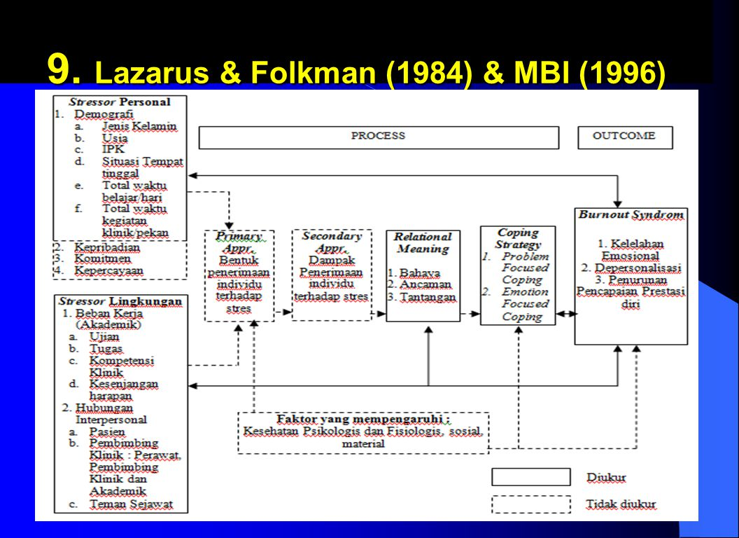 9. Lazarus & Folkman (1984) & MBI (1996) 9. Lazarus & Folkman (1984) & MBI (1996) nursalam-MASALAH