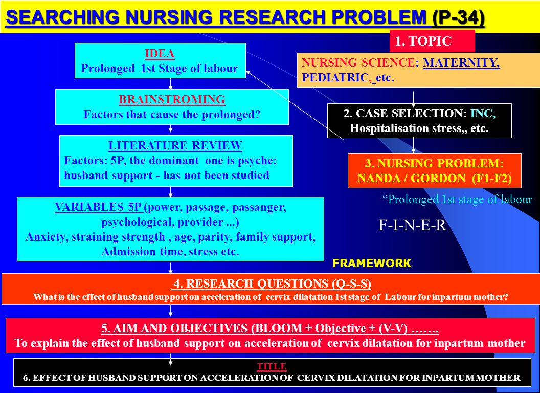 nursalam-MASALAH SEARCHING NURSING RESEARCH PROBLEM (P-34) NURSING SCIENCE: MATERNITY, PEDIATRIC, etc.
