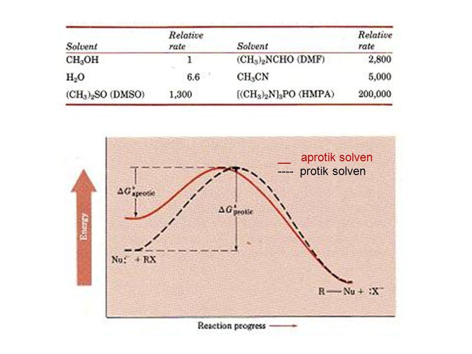 __ aprotik solven ---- protik solven