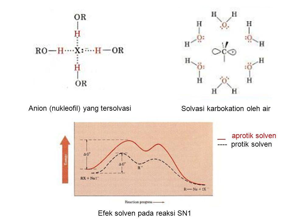 Anion (nukleofil) yang tersolvasi Solvasi karbokation oleh air Efek solven pada reaksi SN1 __ aprotik solven ---- protik solven