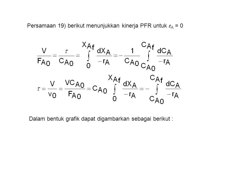 Persamaan 19) berikut menunjukkan kinerja PFR untuk  A = 0 Dalam bentuk grafik dapat digambarkan sebagai berikut :