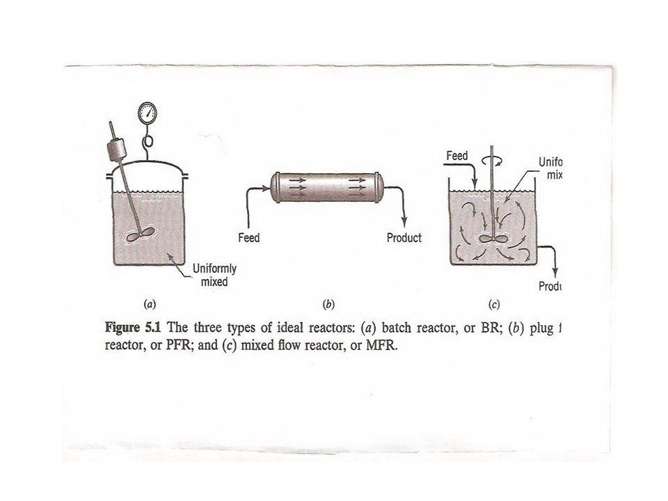 BR ideal Dalam reaktor batch tidak ada fluida yang masuk ke ataupun yang keluar dari reaktor, maka neraca massa untuk komponen A dapat dituliskan : Input = output + disappearance +accumulation Atau secara matematis dapat dinyatakan sebagai: Kecepatan berkurangnya zat A sesuai dengan reaksi yang terjadi = - kecepatan akumulasi A di dalam reaktor