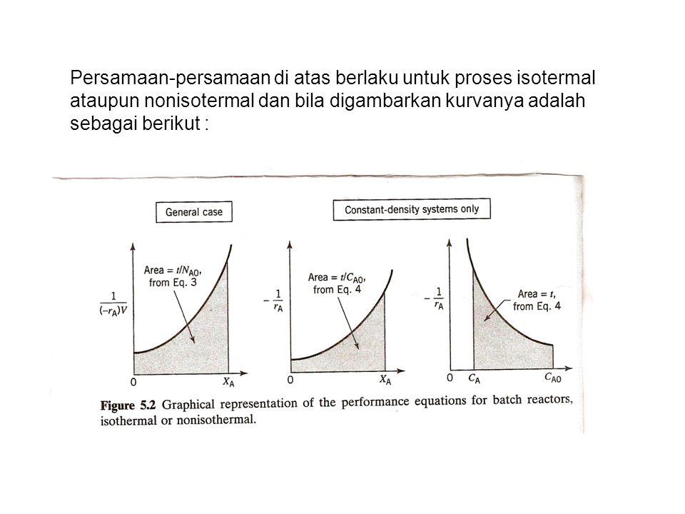 Persamaan-persamaan di atas berlaku untuk proses isotermal ataupun nonisotermal dan bila digambarkan kurvanya adalah sebagai berikut :