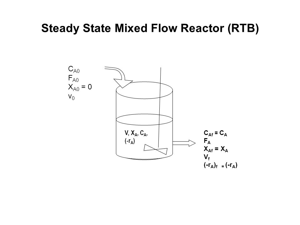 Steady State Mixed Flow Reactor (RTB) C A0 F A0 X A0 = 0 v 0 V, X A, C A, (-r A ) C Af = C A F A X Af = X A V f (-r A ) f = (-r A )