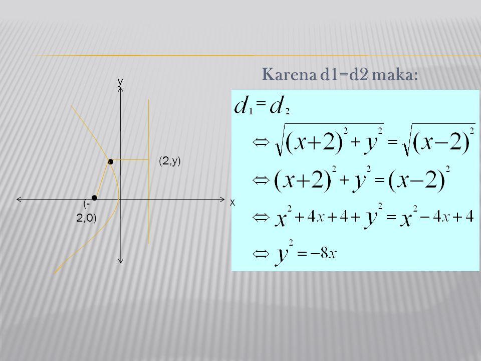 Karena d1=d2 maka: x y (- 2,0) (2,y)