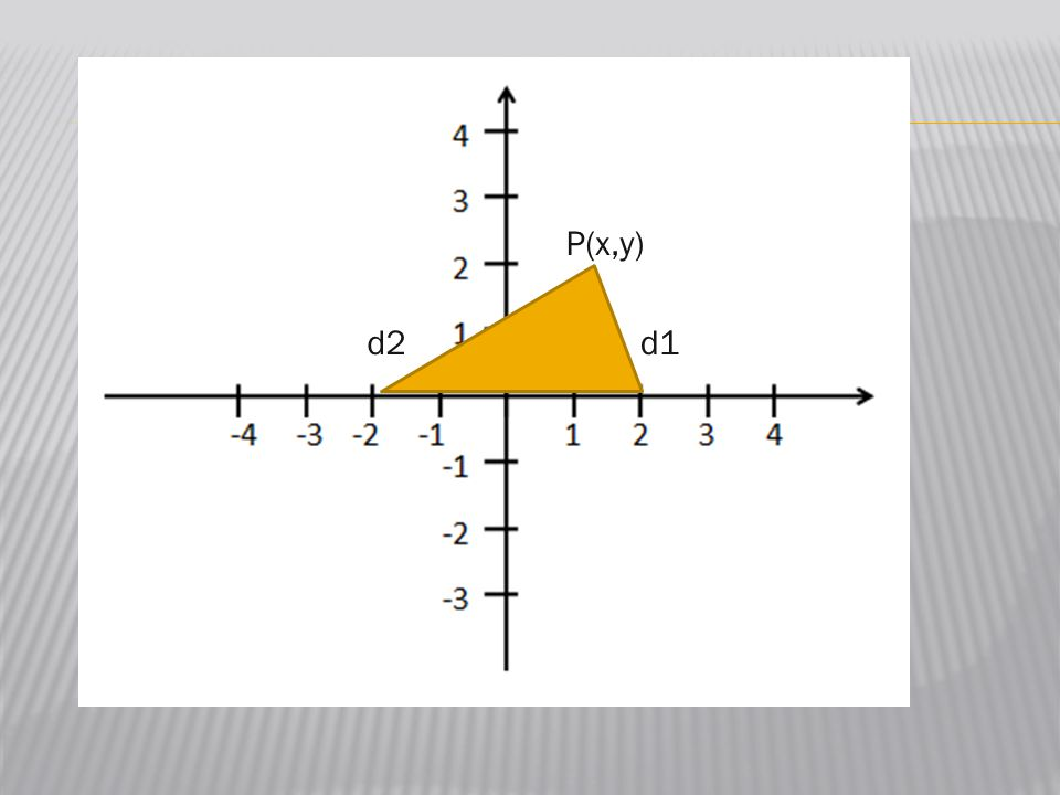 1 2 3 4 -2-3-4 1234 -2 -3 P(x,y) d2d1 y x