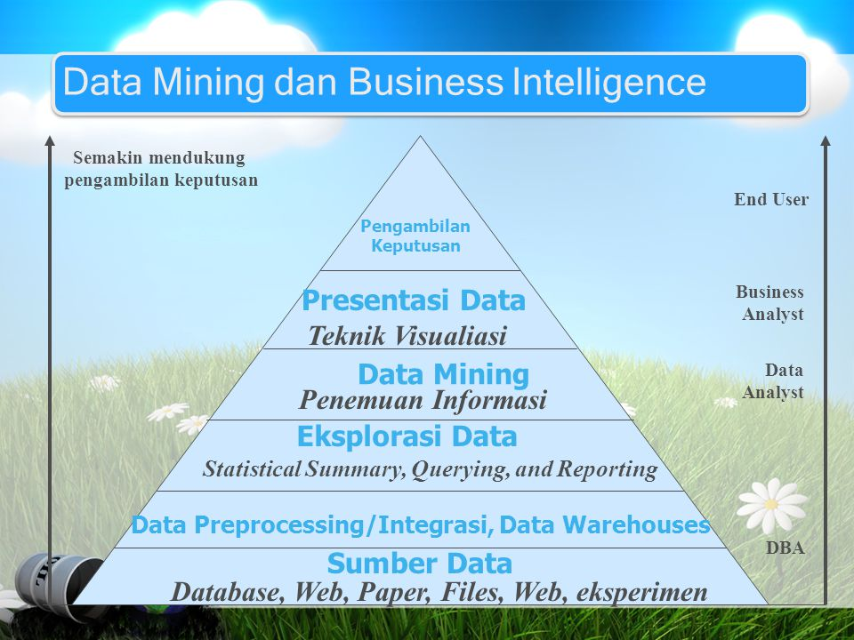 Data Mining dan Business Intelligence Semakin mendukung pengambilan keputusan End User Business Analyst Data Analyst DBA Pengambilan Keputusan Present
