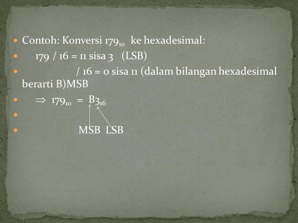 Contoh: Konversi 179 10 ke hexadesimal: 179 / 16 = 11 sisa 3 (LSB) / 16 = 0 sisa 11 (dalam bilangan hexadesimal berarti B)MSB  179 10 = B3 16 MSB LSB