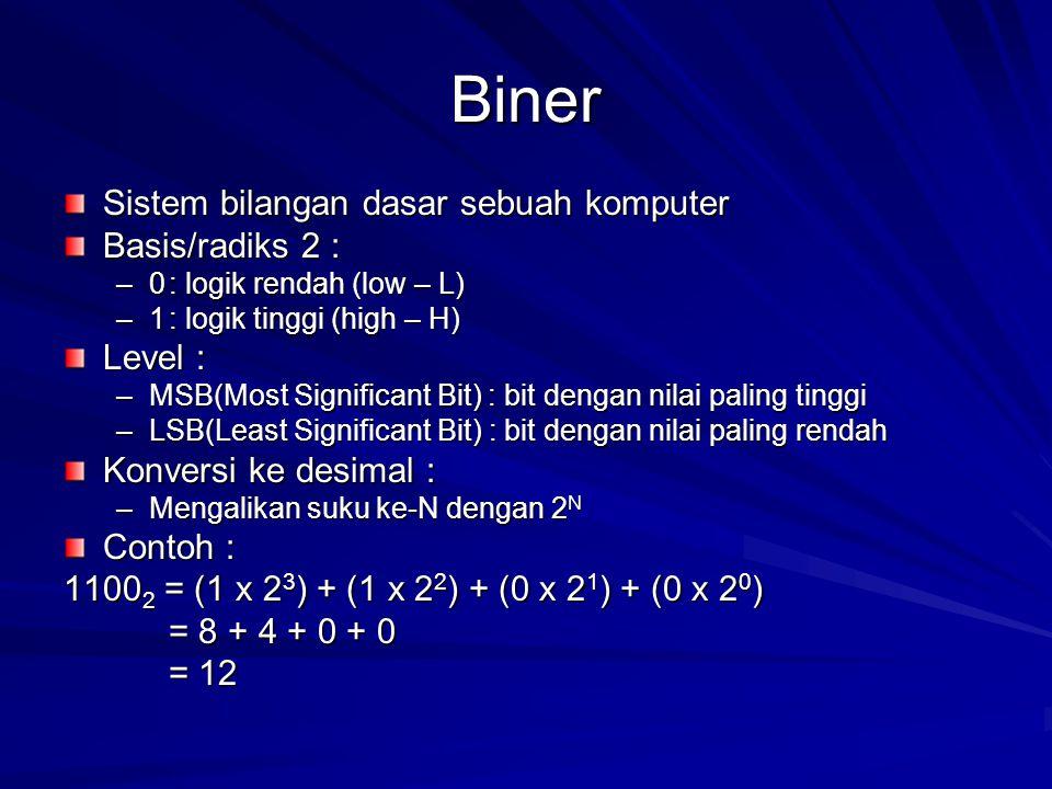 Biner Sistem bilangan dasar sebuah komputer Basis/radiks 2 : –0: logik rendah (low – L) –1: logik tinggi (high – H) Level : –MSB(Most Significant Bit) : bit dengan nilai paling tinggi –LSB(Least Significant Bit) : bit dengan nilai paling rendah Konversi ke desimal : –Mengalikan suku ke-N dengan 2 N Contoh : 1100 2 = (1 x 2 3 ) + (1 x 2 2 ) + (0 x 2 1 ) + (0 x 2 0 ) = 8 + 4 + 0 + 0 = 12