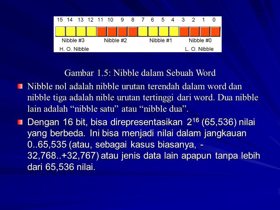 Gambar 1.5: Nibble dalam Sebuah Word Nibble nol adalah nibble urutan terendah dalam word dan nibble tiga adalah nible urutan tertinggi dari word. Dua