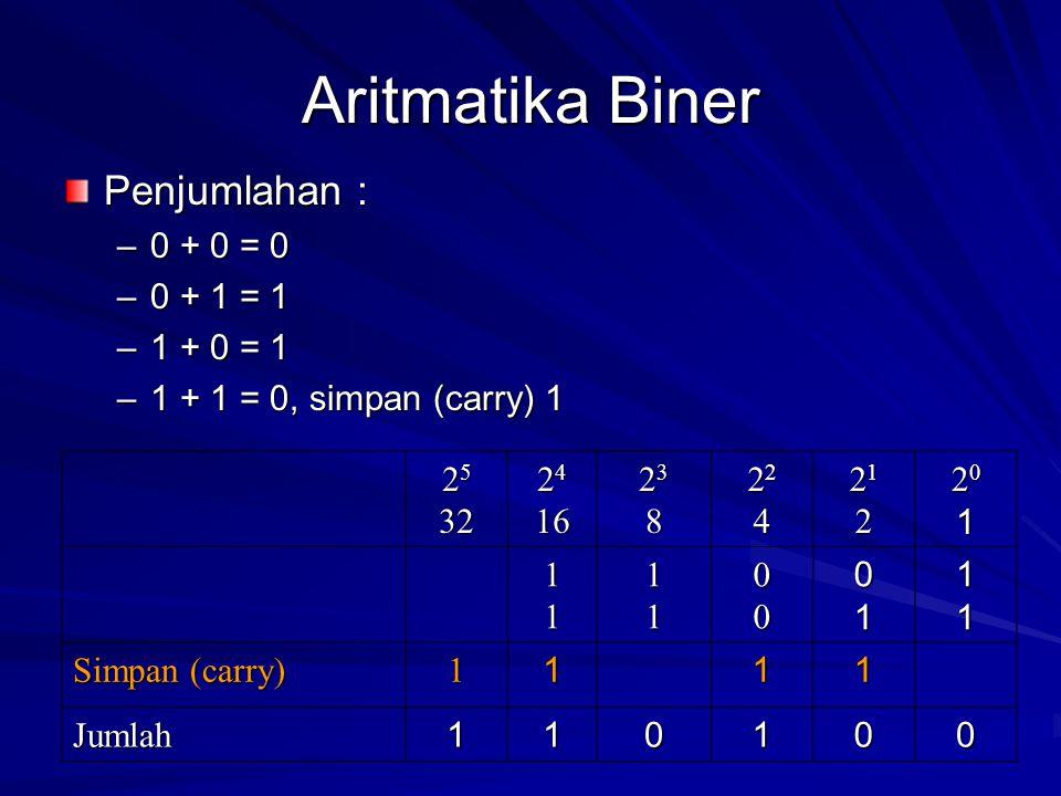Aritmatika Biner Penjumlahan : –0 + 0 = 0 –0 + 1 = 1 –1 + 0 = 1 –1 + 1 = 0, simpan (carry) 1 2 5 32 2 4 16 2323882323888 2222442222444 2121222121222 2