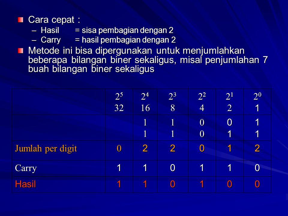 Cara cepat : –Hasil = sisa pembagian dengan 2 –Carry= hasil pembagian dengan 2 Metode ini bisa dipergunakan untuk menjumlahkan beberapa bilangan biner sekaligus, misal penjumlahan 7 buah bilangan biner sekaligus 2 5 32 2 4 16 2323882323888 2222442222444 2121222121222 2020112020111 1111000111 Jumlah per digit 022012 Carry110110 Hasil110100