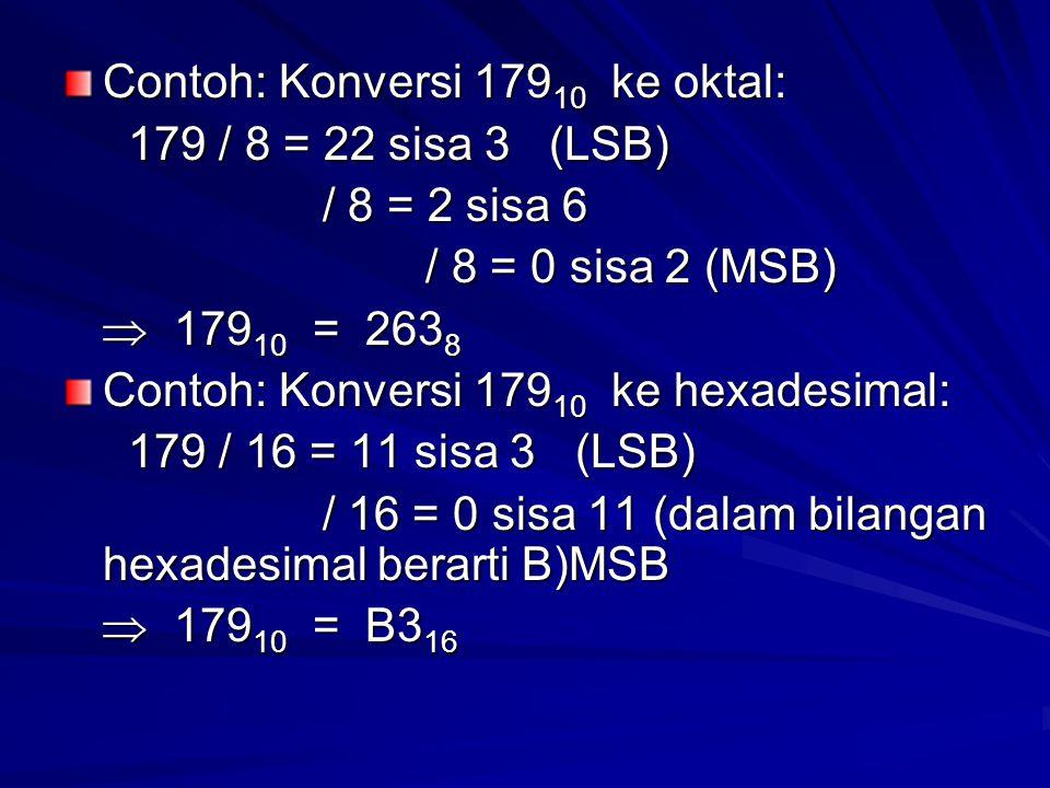 Contoh: Konversi 179 10 ke oktal: 179 / 8 = 22 sisa 3 (LSB) 179 / 8 = 22 sisa 3 (LSB) / 8 = 2 sisa 6 / 8 = 2 sisa 6 / 8 = 0 sisa 2 (MSB) / 8 = 0 sisa 2 (MSB)  179 10 = 263 8  179 10 = 263 8 Contoh: Konversi 179 10 ke hexadesimal: 179 / 16 = 11 sisa 3 (LSB) 179 / 16 = 11 sisa 3 (LSB) / 16 = 0 sisa 11 (dalam bilangan hexadesimal berarti B)MSB / 16 = 0 sisa 11 (dalam bilangan hexadesimal berarti B)MSB  179 10 = B3 16  179 10 = B3 16
