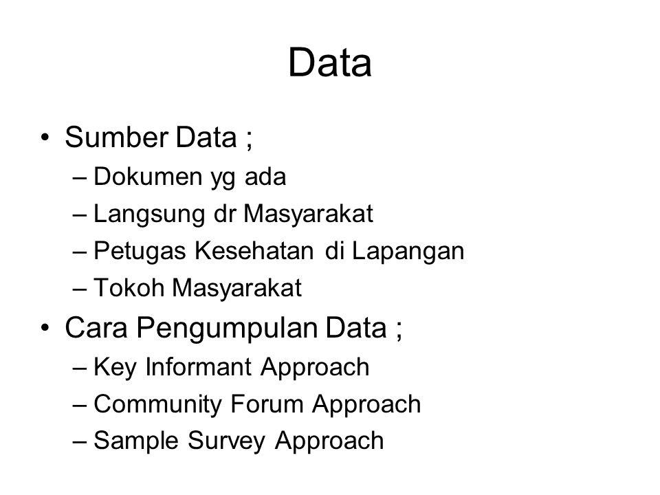 Data Sumber Data ; –Dokumen yg ada –Langsung dr Masyarakat –Petugas Kesehatan di Lapangan –Tokoh Masyarakat Cara Pengumpulan Data ; –Key Informant App