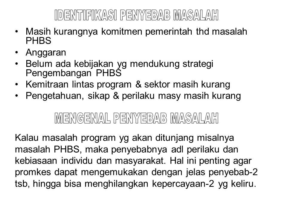 Masih kurangnya komitmen pemerintah thd masalah PHBS Anggaran Belum ada kebijakan yg mendukung strategi Pengembangan PHBS Kemitraan lintas program & s