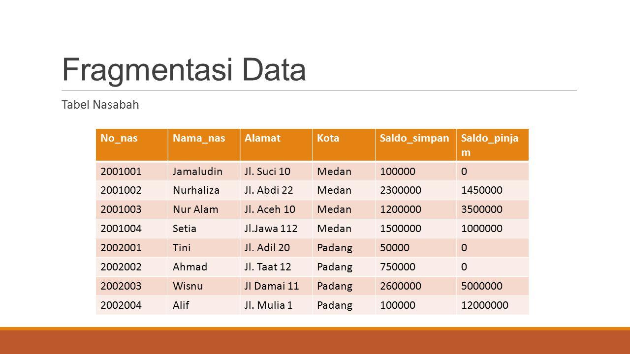 Fragmentasi Data Tabel Nasabah No_nasNama_nasAlamatKotaSaldo_simpanSaldo_pinja m 2001001JamaludinJl. Suci 10Medan1000000 2001002NurhalizaJl. Abdi 22Me
